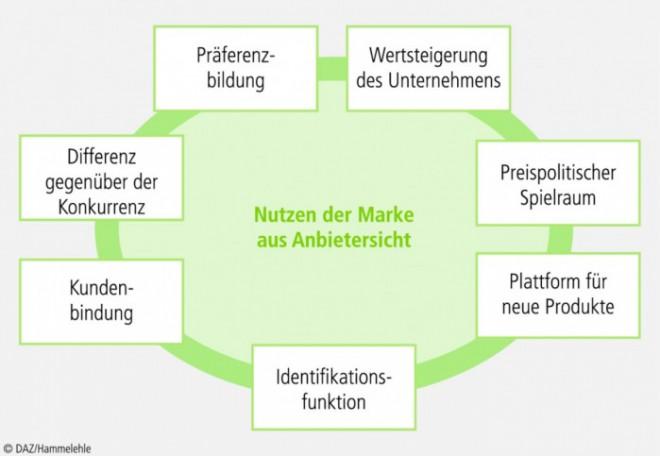 Macht-der-Marke_02.eps
