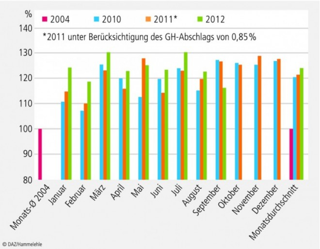 AZ-Diagramme_November-2012_02.eps