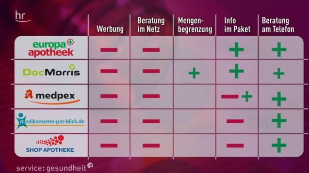 Fünf große Versandapotheken schnitten schlecht im Beratungs-Test ab. (Screenshot DAZ.online/ HR)