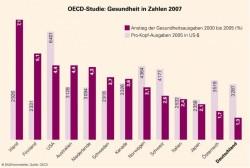 12_OECD_Studie_Gesund_2005.EPS