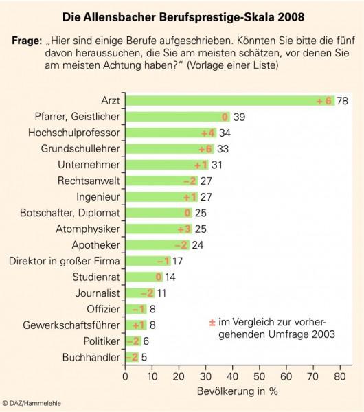 Allensbach-Umfrage_2008.EPS