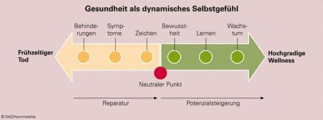 Gesundheit.EPS