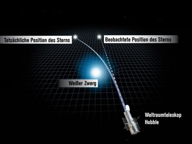 Astronomen wiegen Weißen Zwerg mit der Relativitätstheorie
