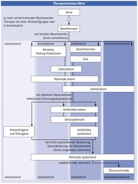 Erfahrungen aknemycin AKNE: Hat