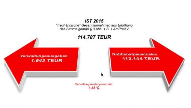 Apotheken wurden 120 Millionen Euro im Jahr versprochen - gut 113 Millionen sind es geworden. (Grafik: NNF)