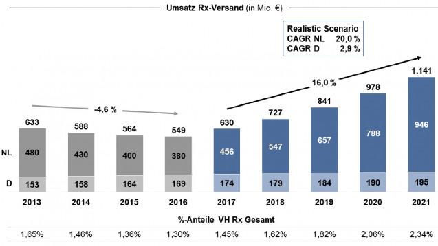 """Im""""realistischen Szenario"""" der Studie soll der Rx-Versand aus den Niederlanden um 20 Prozent steigen, jener aus Deutschland um 2,9 Prozent. (Grafik: Sempora)"""