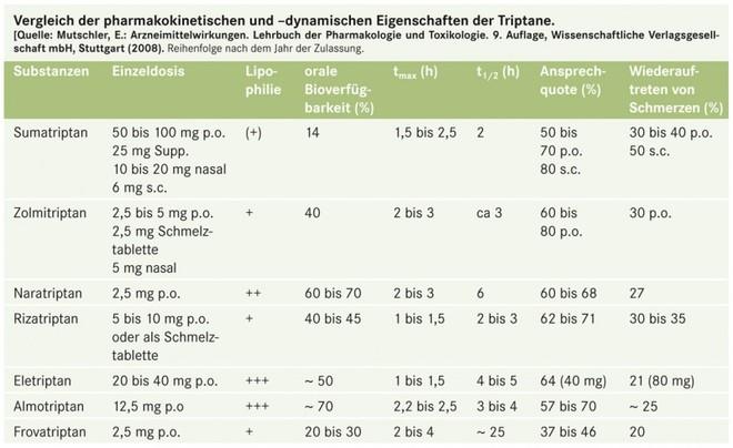 Triptane in der Selbstmedikation