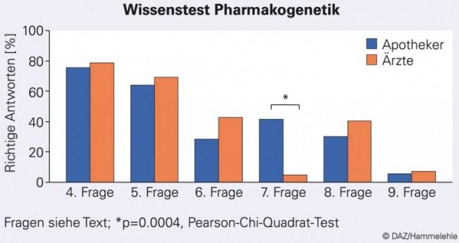 27_du_pharmakogenetik_01.EPS