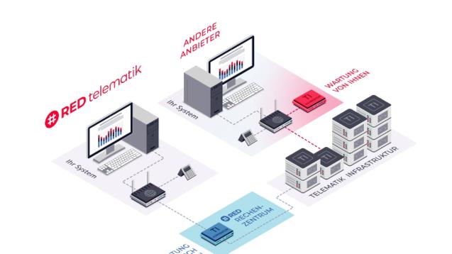 Red bietet eine zentrale Lösung für den TI-Anschluss an, bei der der Konnektor im Rechenzentrum steht und nicht wie sonst üblich in der Apotheke. (x / Screenshot: Red Medical)