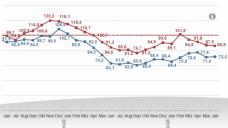 Der APOkix-Index zeigt im Juni wenig Bewegung gegenüber dem Vormonat. (Bild/Logo: IFH)