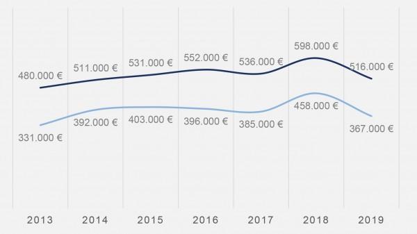 Apotheker investieren 2019 weniger Geld in Existenzgründung