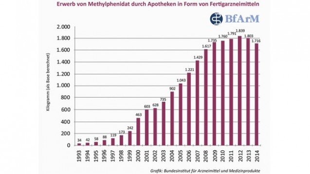 Auch 2014 ging der Methylphenidat-Verbrauch zurück. (Grafik: BfArM)