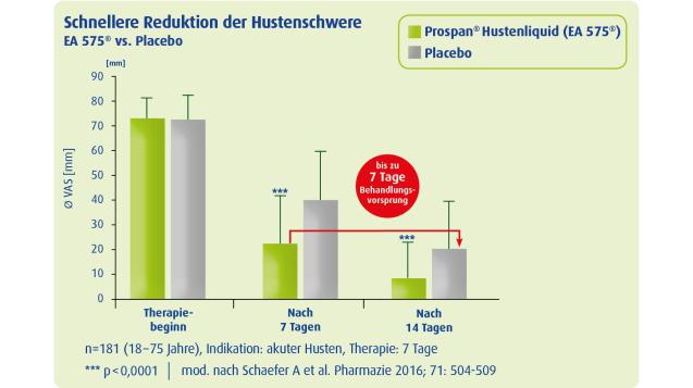Behandlungsvorsprung von ET 575® gegenüber Placebo von bis zu 7 Tagen im VAS-Score.