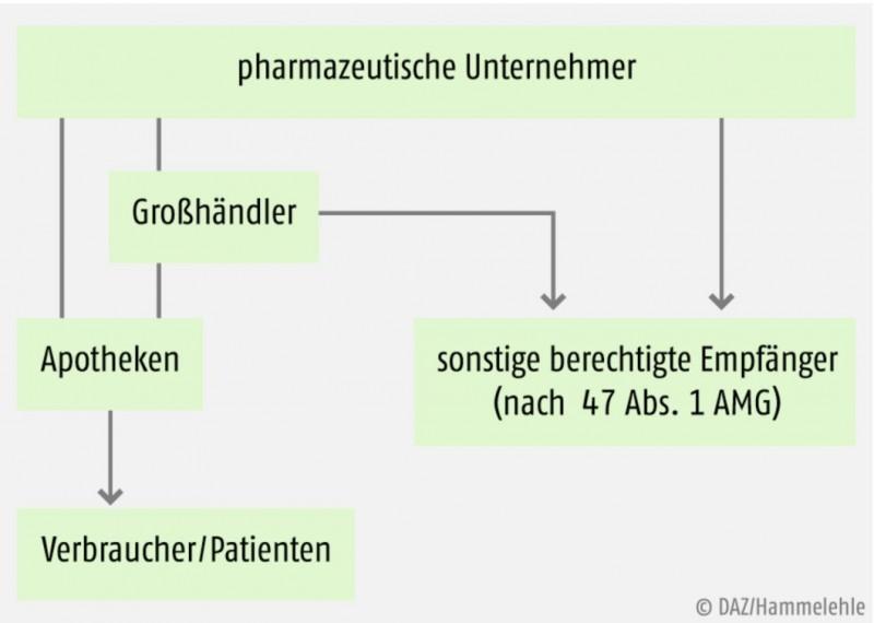 Vom Hersteller zum Patienten