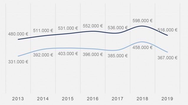 Im Jahr 2019 gaben Apotheker für die Existenzgründung deutlich weniger Geld aus als im Vorjahr. (m / Quelle: Apobank)