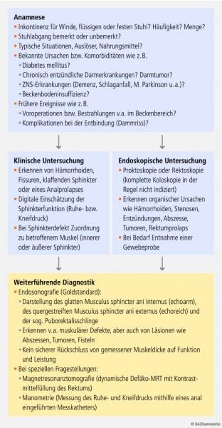 26_cae_bilharz-inkontinenz.eps