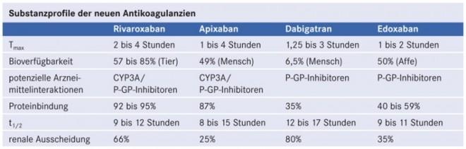D1211_AuT_Tab_Antikoagulanzien.jpg