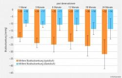 Grafik 50_du_medizin_02.eps