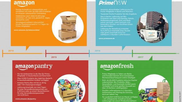 Das Amazon-Angebot wird immer unübersichtlicher. Alleine Lebensmittel kann man auf vier verschiedenen Wegen bestellen. Nun sind auch noch Arzneimittel dazugekommen. (Grafik: Amazon)