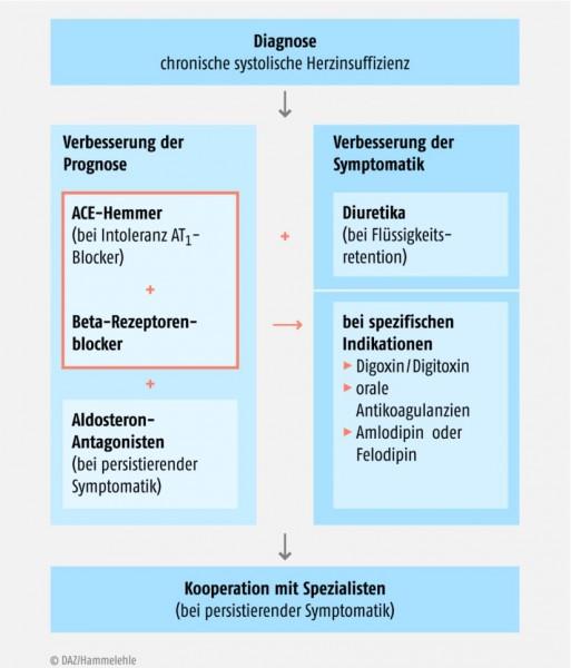 Bild 182497: 14_du_pharmakotherapie_01