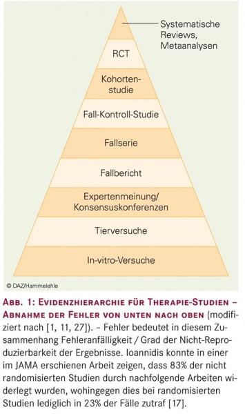 Evidenzhierarchie