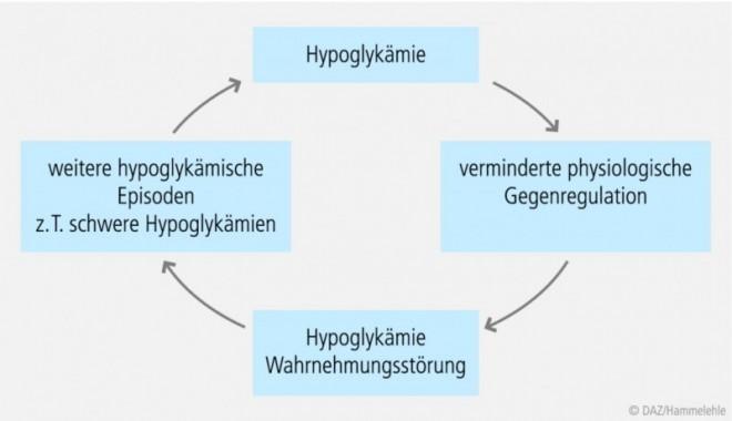 30_jb_hypoglykaemie_03.eps