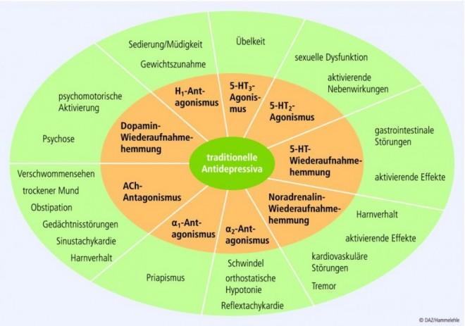 gewichtszunahme bei antidepressiva