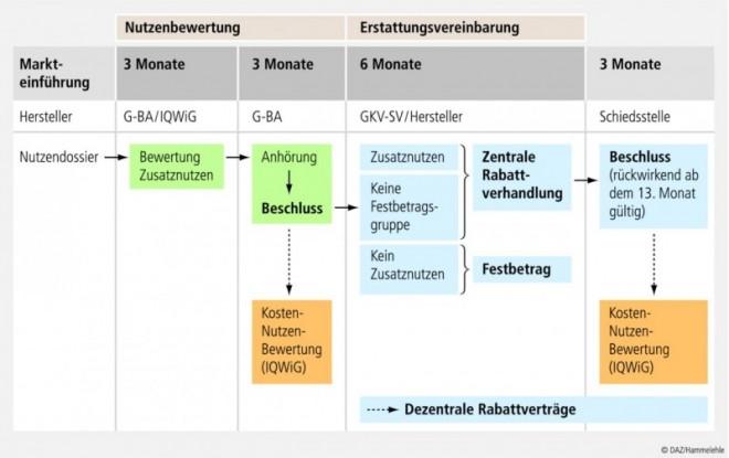 DAZ-29_Nutzenbewertung_04.eps
