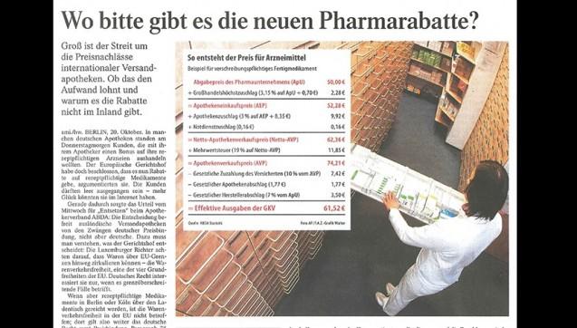 """Die """"Frankfurter Allgemeine Zeitung""""hat ein """"Erklärstück"""" dazu verfasst, ob sich """"der Aufwand"""" für die Preisnachlässe lohnt und warum es sie im Inland nicht gibt. Kunden seien am Donnerstagmorgen in deutschen Apotheken gestanden und wollten mit ihrem Apotheker einen Bonus auf ihre rezeptpflichtigen Arzneien aushandeln, schreibt die FAZ. Dazu wird erklärt, wie sich der Arzneimittelpreis zusammensetzt und wie die Zuzahlung berechnet wird. Schlichtweg falsch ist allerdings die Aussage, dass Kunden in der stationären Apotheke einen Nachlass auf die Zuzahlung bekommen könnten.Viele Pharmazeuten pflegten ihre Kunden aber auf ganz andere Art, heißt es weiter – mit Gesundheitsratgebern. Die Apotheken-Umschau gebe es meist kostenlos."""