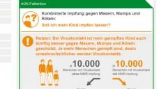 Faktenboxen - die AOK setzt auf ein neues Informationsformat. (Screenshot: AOK)