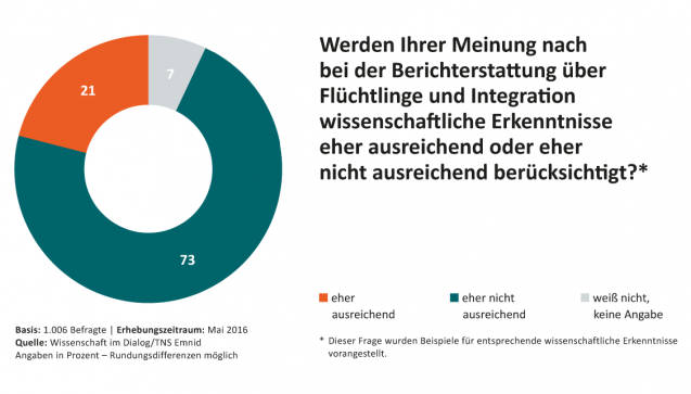 Die überwiegende Zahl der Umfrageteilnehmer sieht großen Handlungsbedarf bei der Einbeziehung von Wissenschaftlern in Bezug auf die Flüchtlingskrise: Fast drei von vier der Befragten sieht wissenschaftliche Erkenntnisse als nicht ausreichend beachtet an.