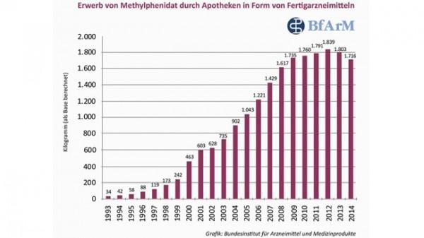Methylphenidat-Verbrauch weiter rückläufig
