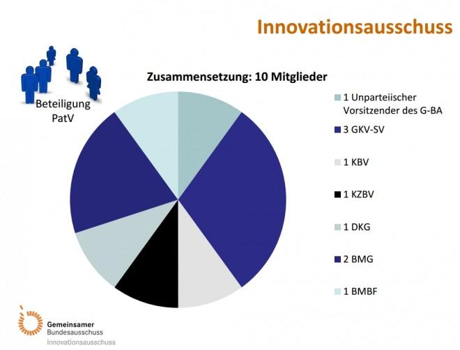 Innovationsausschuss